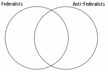 Blog archives mr dalesandros civics website copy the venn diagram below on page 5 on the back if necessary decide whether each statement below to the right describes federalists ccuart